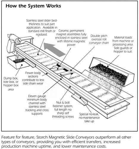 Storch Magnetics Magnetic Beltless Slide Conveyors